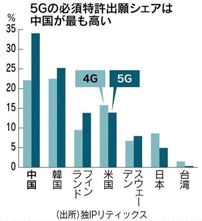 5G特許出願 中国が最大 世界シェア3分の1.jpg